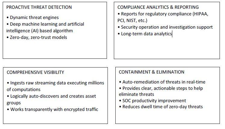 Cybersecurity Denver, Colorado